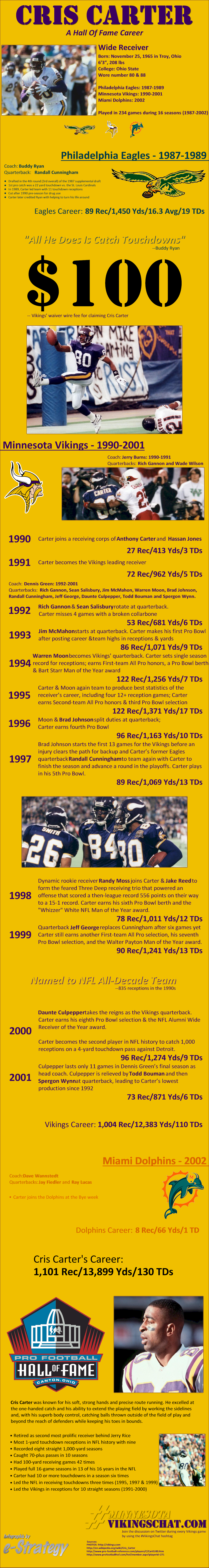 Infographic - Cris Carter's Hall Of Fame Career